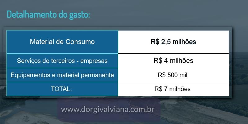 """Opinião: No mesmo dia em que diz ter perdido arrecadação, Prefeito Nélio Aguiar encontra 7 milhões de reais em """"excesso"""" nas contas municipais"""