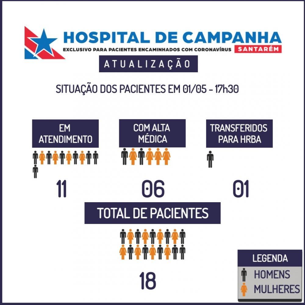 Boletim de atendimento de sexta-feira (01) do Hospital de Campanha de Santarém